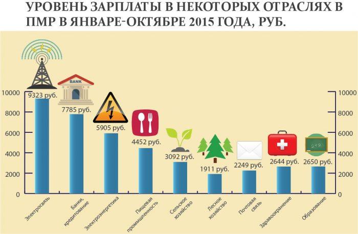 Уровень зарплаты в некоторых отраслях в ПМР