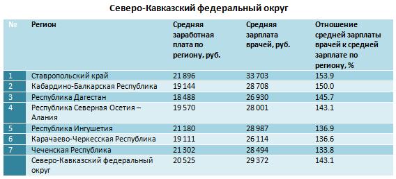 Зарплата врачей в Северо-Кавказском федеральном округе