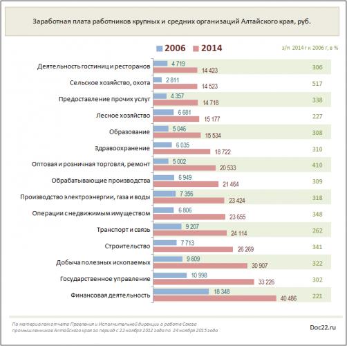 Рост зарплат работников крупных и средних предприятий Алтайского края