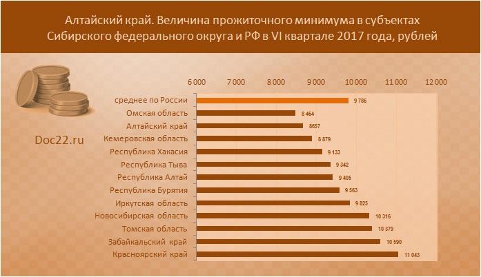 Размер прожиточного минимума в Сибирском федеральном округе в 2017 году