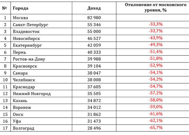 Зарплаты городов России
