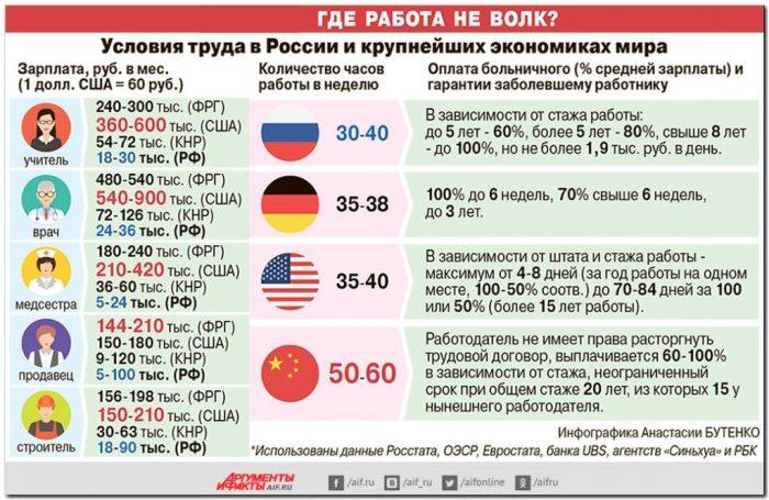 условия труда в России и в других странах