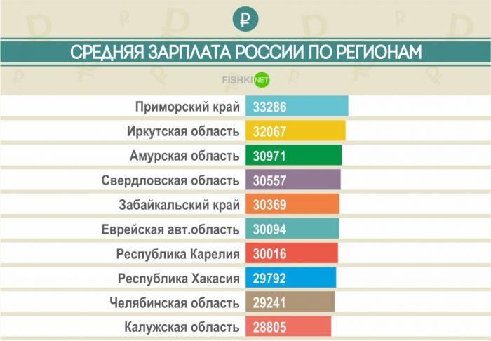 Зарплата в России по регионам