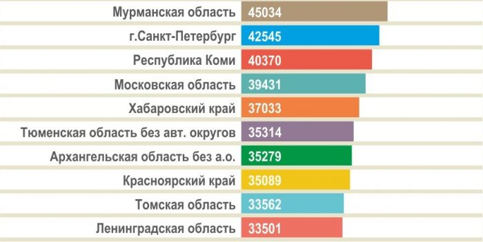 Зарплаты России