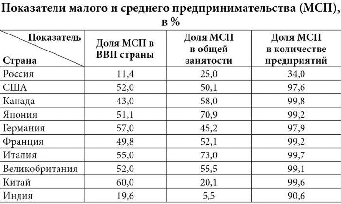 Малое и среднее предпринимательство в экономике различных стран
