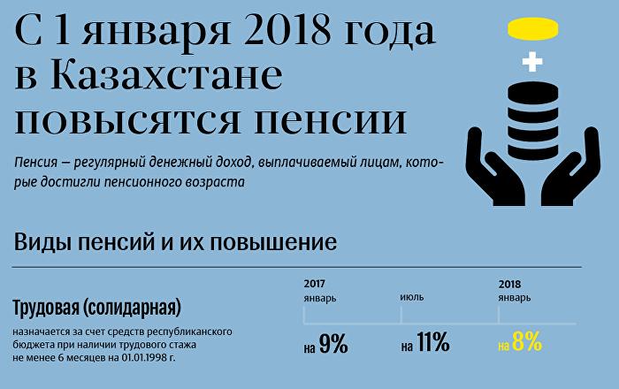 Повышение пенсии пенсии в Казахстане