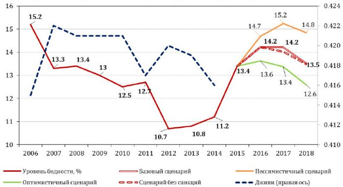 Уровень бедности в РФ