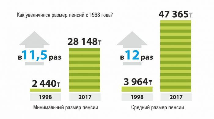 Рост пенсии в Казахстане с 1998 года