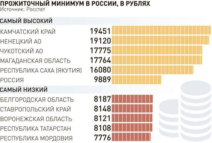 Прожиточный минимум в регионах России в 2018 году