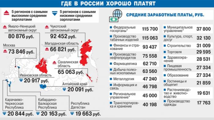 Высокие зарплата в России