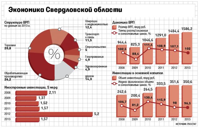 Экономика в Свердловской области