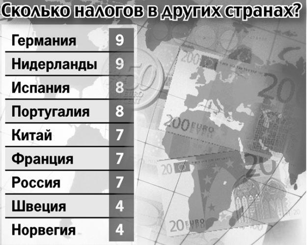 Налоги для физических лиц в различных государствах