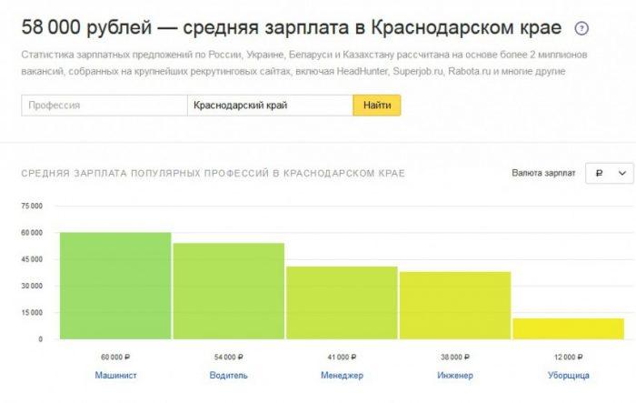 Зарплата в Краснодарском крае