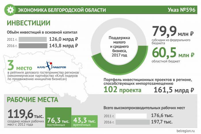 Экономика Белгородской области