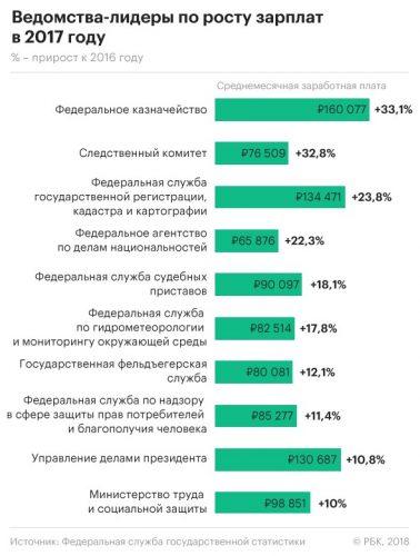 Ведомства с лидирующей позицией по росту зарплат в России