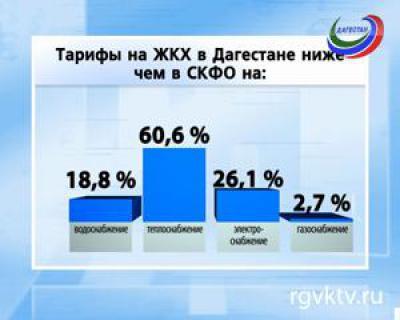 Процентное соотношение стоимости тарифов на ЖКХ в Северо-Кавказском федеральном округе