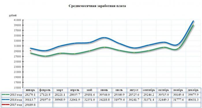 Средняя месячная зарплата в Амурской области