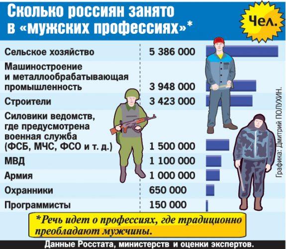 Занятости населения в определенных профессиях