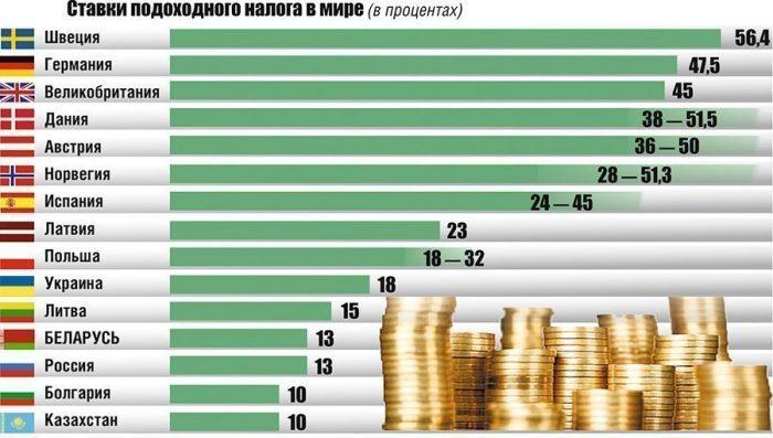 Подоходный доход для физических лиц в различных государствах
