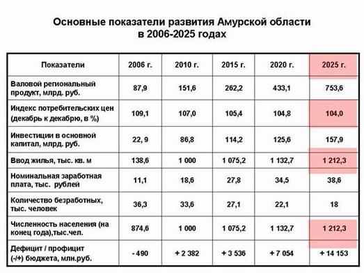 Показатели развития Амурской области до 2025 года
