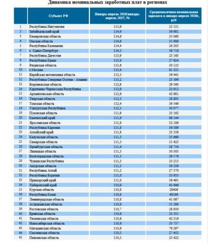Динамика номинальных заработных плат в различных регионах России
