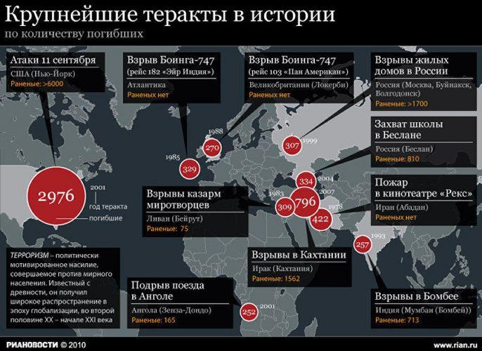 Крупные теракты в мире