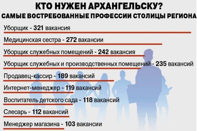 востребованные профессии в Архангельске