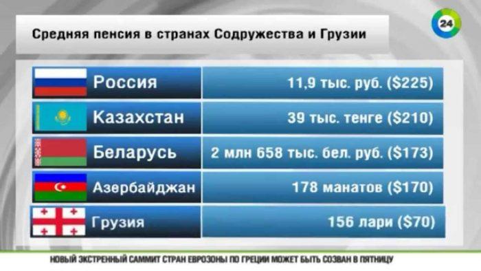 Размер пенсии в странах Содружества и Грузии