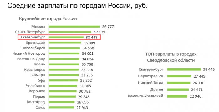 Средние зарплаты в городах России