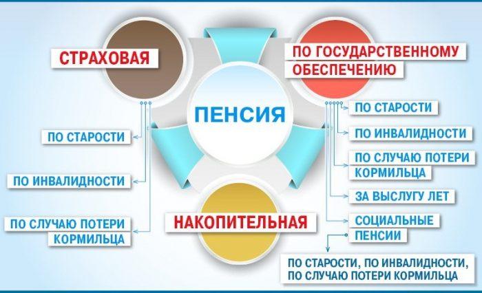 Виды пенсий в РФ