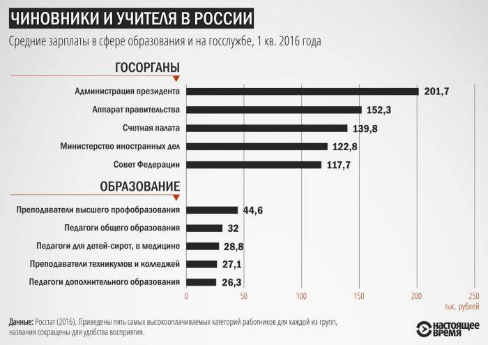 зарплаты в сфере образования и на госслужбе в России