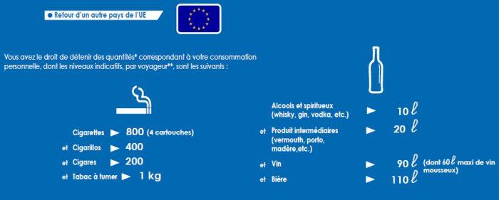 Что нельзя ввозить во Францию