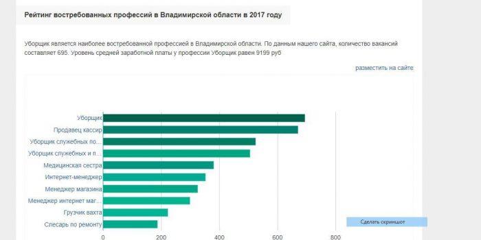 Рейтинг самых востребованных профессий в Владимиркой области