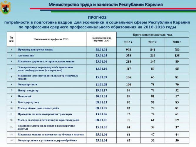 Прогноз потребности в подготовке кадров для экономики и социальной сферы в Республике Карелии
