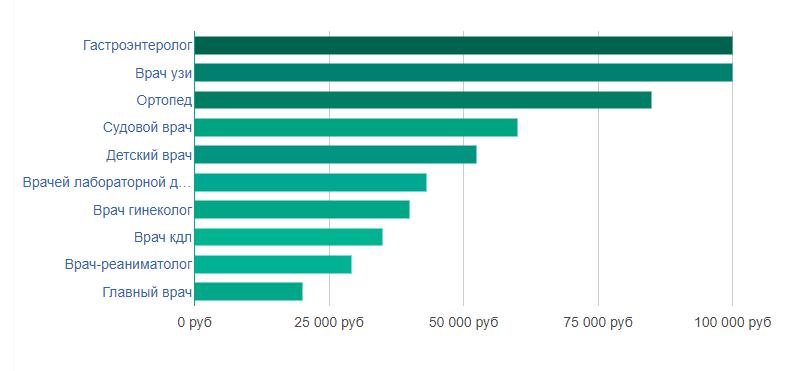 Рейтинг вакансий врачей по уровню заработных плат в Петрозаводске