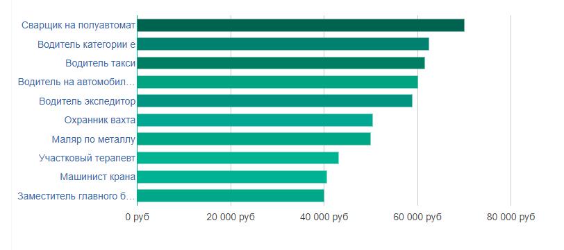 Рейтинг высокооплачиваемых профессий в Петрозаводске
