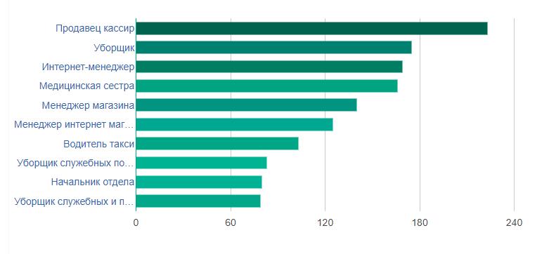 Рейтинг востребованных профессий в Петрозаводске в 2018 году