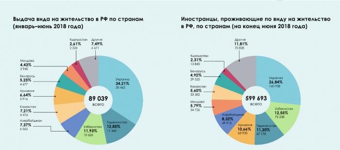 Количество иностранных граждан, получивших ВНЖ в России