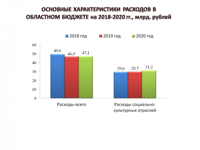 расходы бюджета Рязани на 2018-2020 год