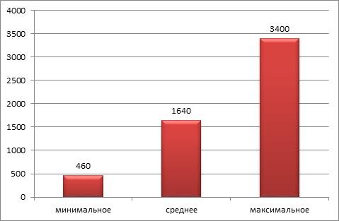 Ценовой диапазон стоимости земельных участков в Адлерском районе, руб./кв. м
