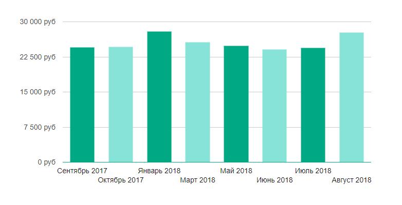 Уровень средней заработной платы в Петрозаводске