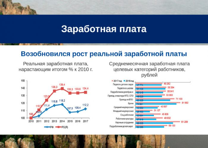 Зарплата в Якутии