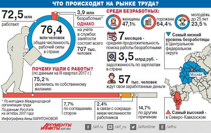 Ситуация на рынке труда в Приморском крае