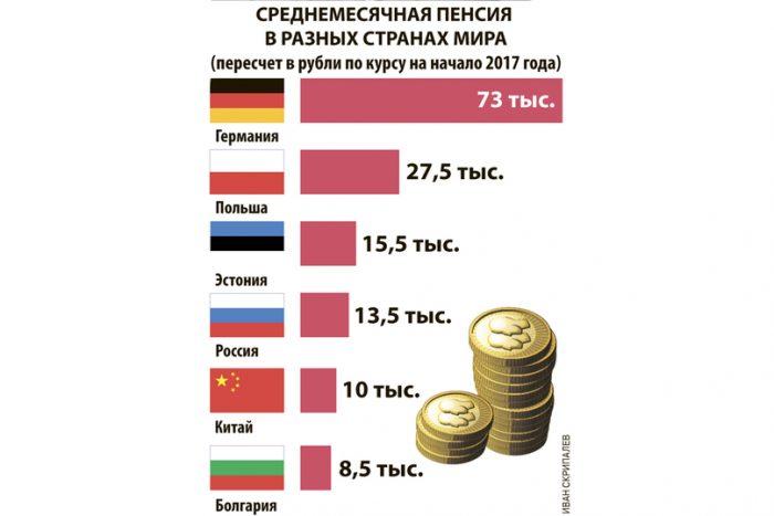 Среднемесячный размер пенсии в других государствах