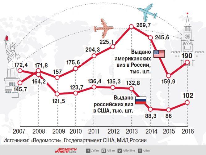 Количество виз в США выданных россиянам