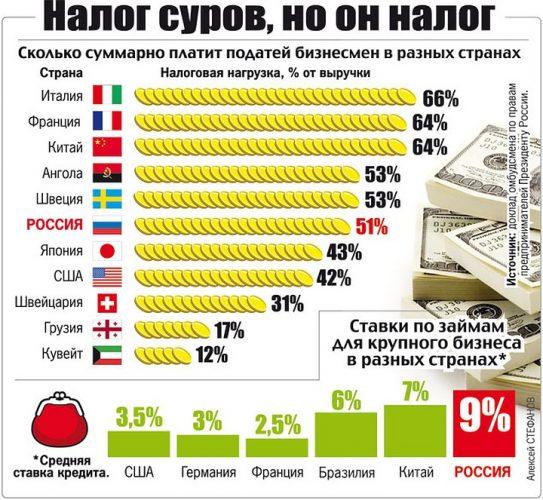 Налоги на бизнес в разных странах