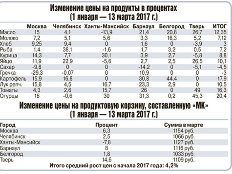 цены на продукты в городах России
