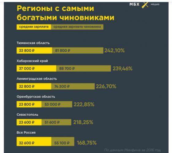 Регионы с самыми богатыми чиновниками