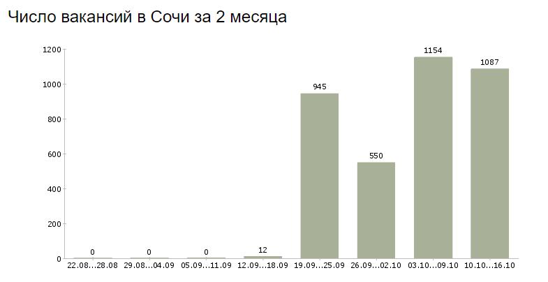 Число вакансий в Сочи
