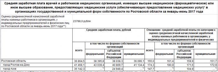 Средняя зарплата врача в Ростовской области